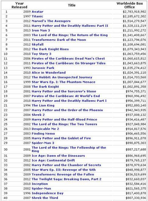 imdb top films